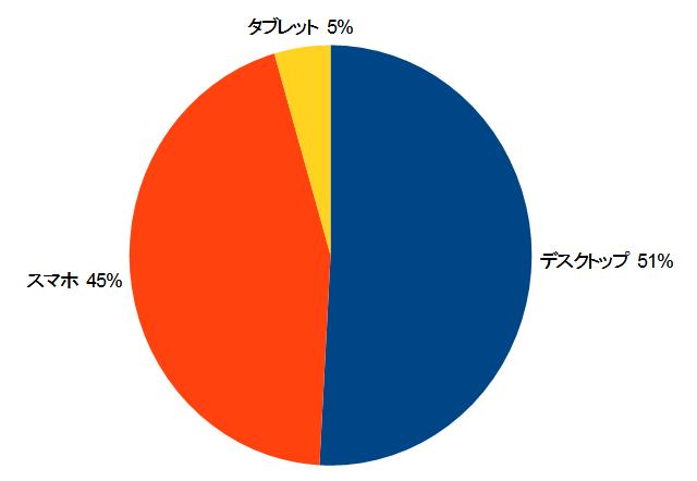カンタン動画入門の訪問者データ