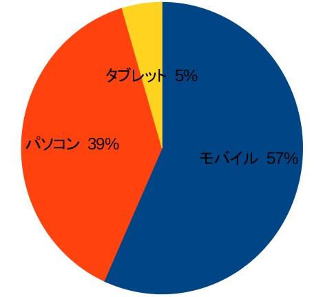 201703_ユーザーグラフ