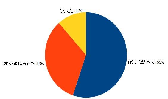 結婚式の動画演出は、約90%が実施している