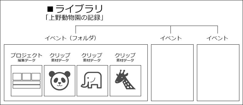 ライブラリイベントプロジェクト解説動画編集ソフトFinal Cut Pro X