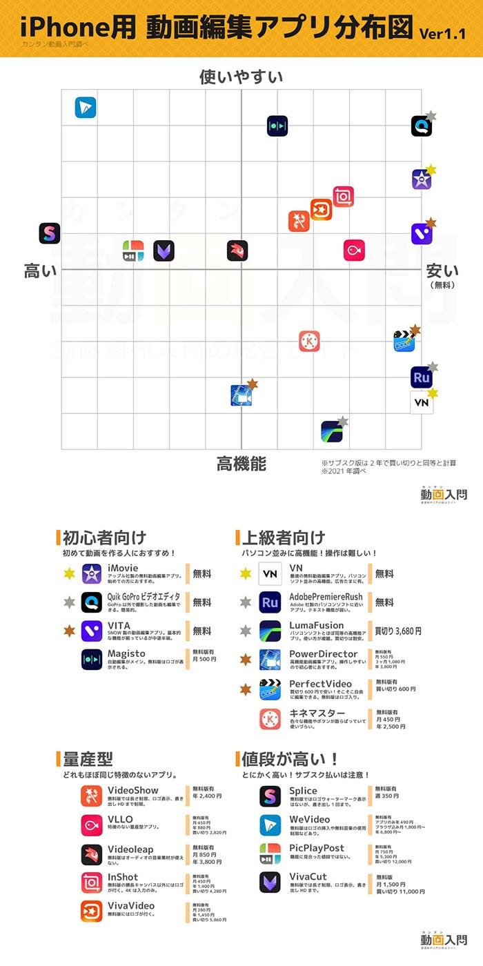 iPhone動画編集アプリ分布図
