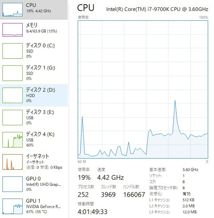 PowerDirector 動画編集ソフト書き出し速度調査