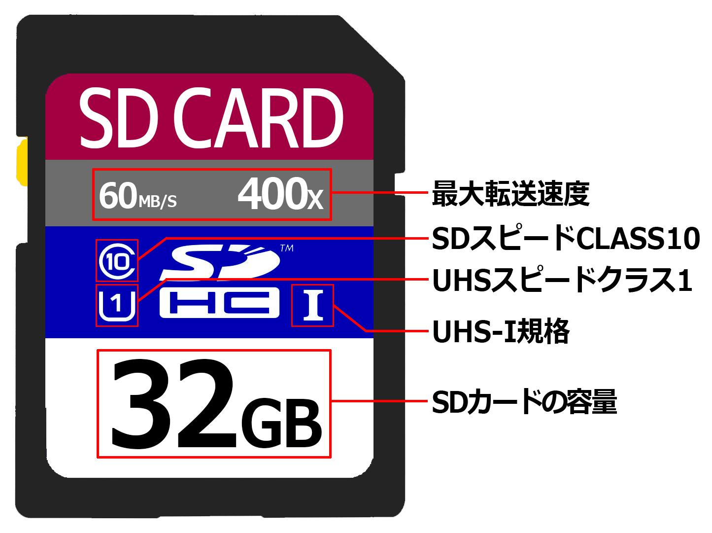 SDカードの見方